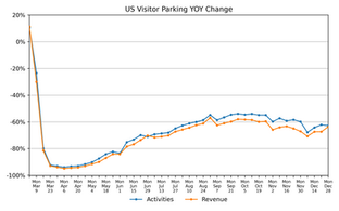 January 4th: National and Regional Parking Demand and Revenue