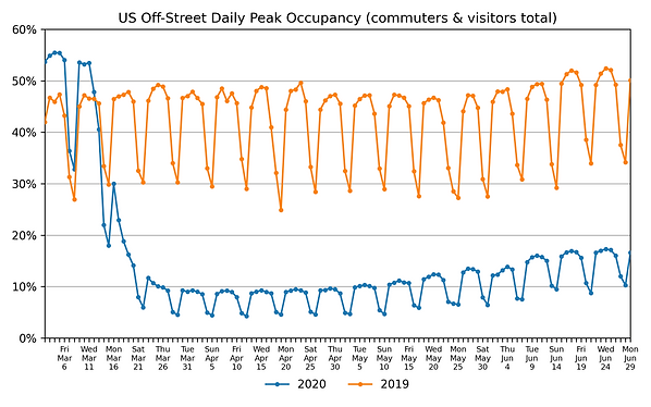 US-daily-peak-occupancy-off-street-2020-