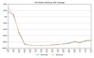 Market Watch Weekly: State of the Parking Industry, June 23
