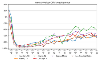 Parking Market Watch, National and Regional Activity: October 27