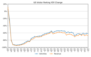 February 9th: National and Regional Parking Demand and Revenue
