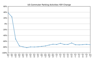 Parking Market Watch, National and Regional Activity: August 5