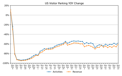 February 26th: National and Regional Parking Demand and Revenue