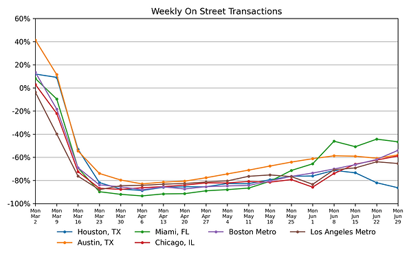 weekly-on-street-transactions-2020-06-29