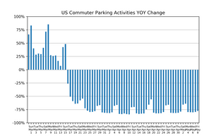 Market Watch Daily Digest, May 9: COVID-19 Impact on US Parking Industry