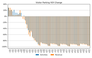 Market Watch Daily Digest, April 26: COVID-19 Impact on US Parking Industry