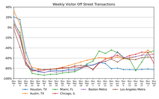 Parking Market Watch, National and Regional Activity: August 13