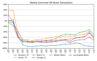 Market Watch Weekly: State of the Parking Industry, July 8