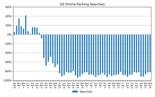 Market Watch Daily Digest, May 1: COVID-19 Impact on US Parking Industry
