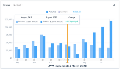 ABM Increases Revenue with Smarking's AY