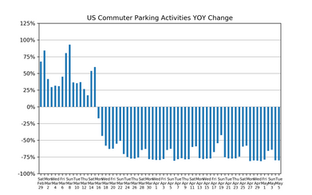 Market Watch Daily Digest, May 6: COVID-19 Impact on US Parking Industry