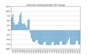 Market Watch Daily Digest, April 28: COVID-19 Impact on US Parking Industry