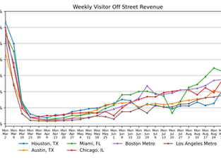 Parking Market Watch, National and Regional Activity: September 9