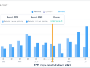 ABM Increases Revenue by 95-250% with Smarking's Dynamic Pricing Engine