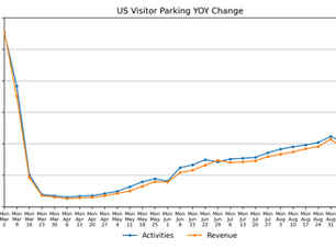 Parking Market Watch, National and Regional Activity: September 17