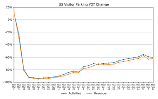 Parking Market Watch, National and Regional Activity: October 7