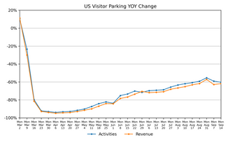 Parking Market Watch, National and Regional Activity: September 30
