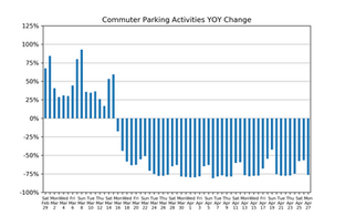 Market Watch Daily Digest, April 27: COVID-19 Impact on US Parking Industry