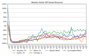 March 11th: National and Regional Parking Demand and Revenue