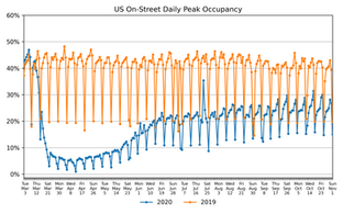 Parking Market Watch, National and Regional Activity: November 2