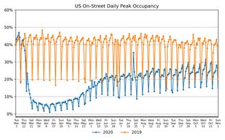 Parking Market Watch, National and Regional Activity: November 2
