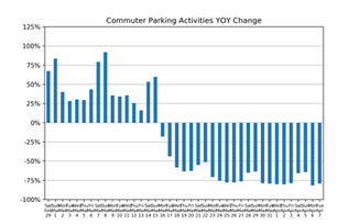 Market Watch Daily Digest, April 8th: COVID-19 Impact on US Parking Industry
