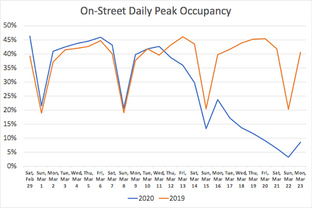 Real Time Market Observation #2: COVID-19 impact on US municipal parking