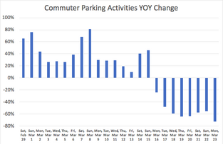 Real Time Market Observation: COVID-19 Impact on the US Parking Industry