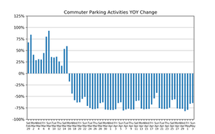 Market Watch Daily Digest, May 4: COVID-19 Impact on US Parking Industry