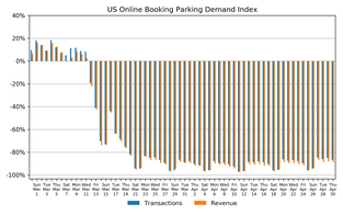 Market Watch Daily Digest, May 2: COVID-19 Impact on US Parking Industry