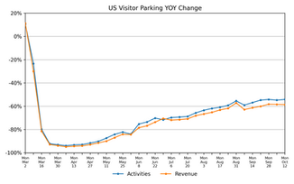 Parking Market Watch, National and Regional Activity: October 19