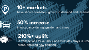 The Impact of Dynamic Parking Rates: 17+ Months Across 10+ Markets
