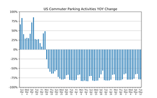 Market Watch Daily Digest, May 13: COVID-19 Impact on US Parking Industry