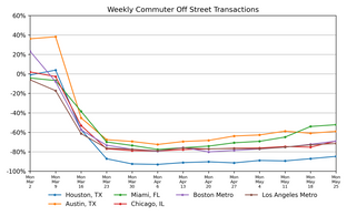 Market Watch Weekly: State of the Parking Industry, May 21
