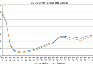 Parking Market Watch, National and Regional Activity: August 21