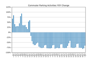 Market Watch Daily Digest, May 3: COVID-19 Impact on US Parking Industry