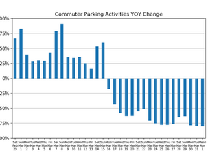 Market Watch Daily Digest, April 2nd: COVID-19 Impact on US Parking Industry