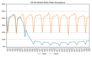 Market Watch Daily Digest, May 7: COVID-19 Impact on US Parking Industry
