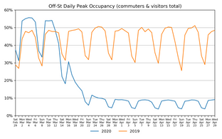 Market Watch Daily Digest, April 30: COVID-19 Impact on US Parking Industry