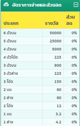 ราคาหวย AMB Lotto