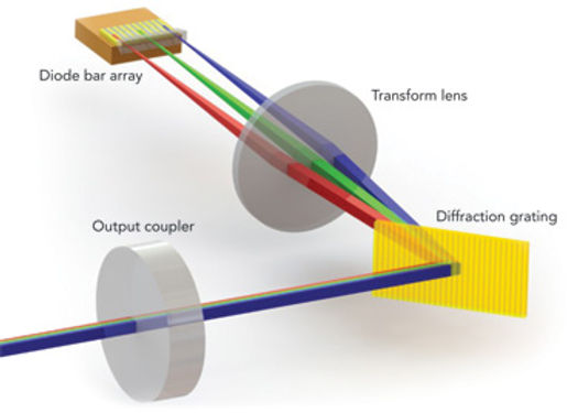 WBC wavelength beam combining