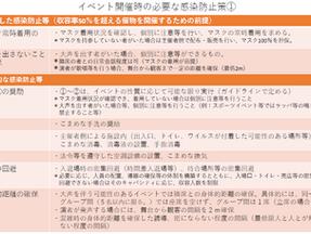緊急事態宣言の出た1都3県でのイベント開催制限について