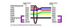 Serielle Kabelbelegung RTS/CTS