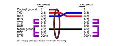 PIN Belegung serielles Kabel
