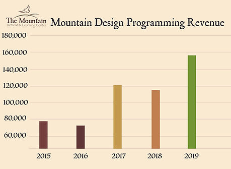 2019 Reveneu soruces programming.jpg