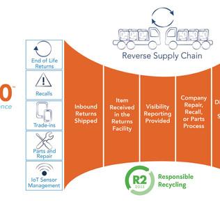 Reverse Logistics: Maximize the Economics and Reduce Hassle