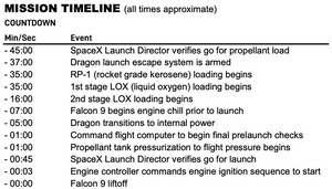 SpaceX Mission Timeline