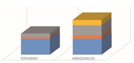 Vergleich der Top-Energy mit anderen Systemen
