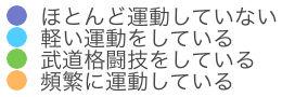 4項目運動経験.jpg