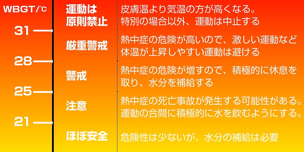 熱中症予防運動指標